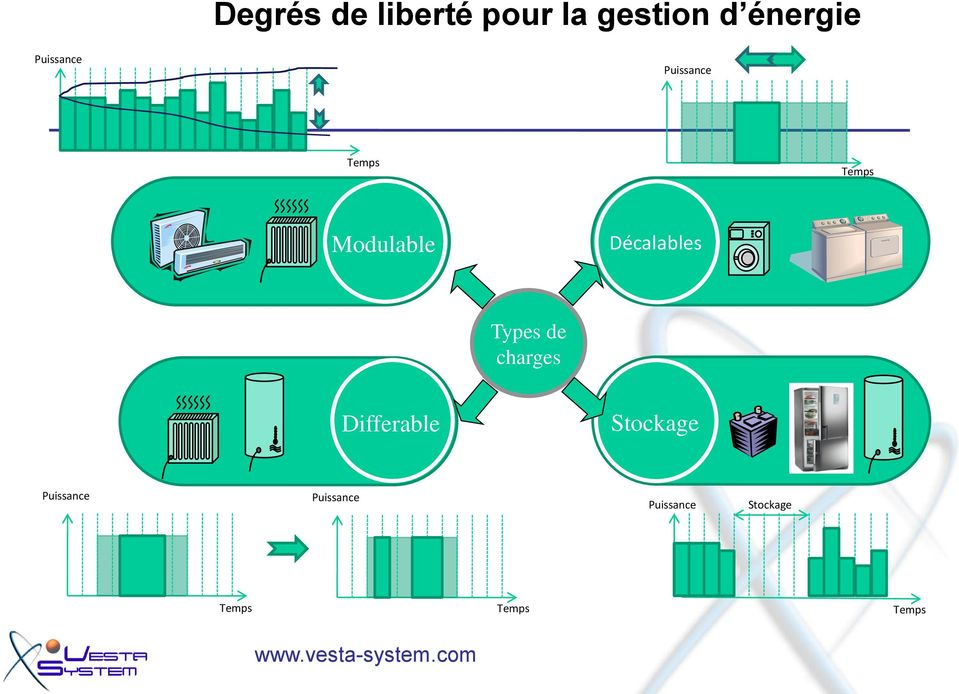 Décalables Types de charges Differable Stockage