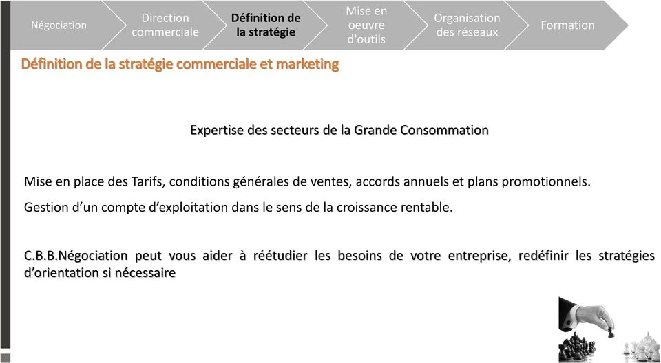 générales de ventes, accords annuels et plans promotionnels.