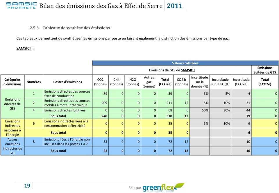 (tonnes) Autres gaz (tonnes) Valeurs calculées Emissions de GES de SAMSIC I Total (t CO2e) CO2 b (tonnes) Incertitude sur la donnée (%) Incertitude sur le FE (%) Incertitude (t CO2e) Emissions