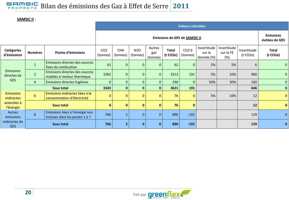 Incertitude (t CO2e) Total (t CO2e) 1 Emissions directes des sources fixes de combustion 61 0 0 0 62 0 5% 5% 6 0 2 Emissions directes des sources mobiles à moteur thermique 3282 0 0 0 3313 191 5% 10%