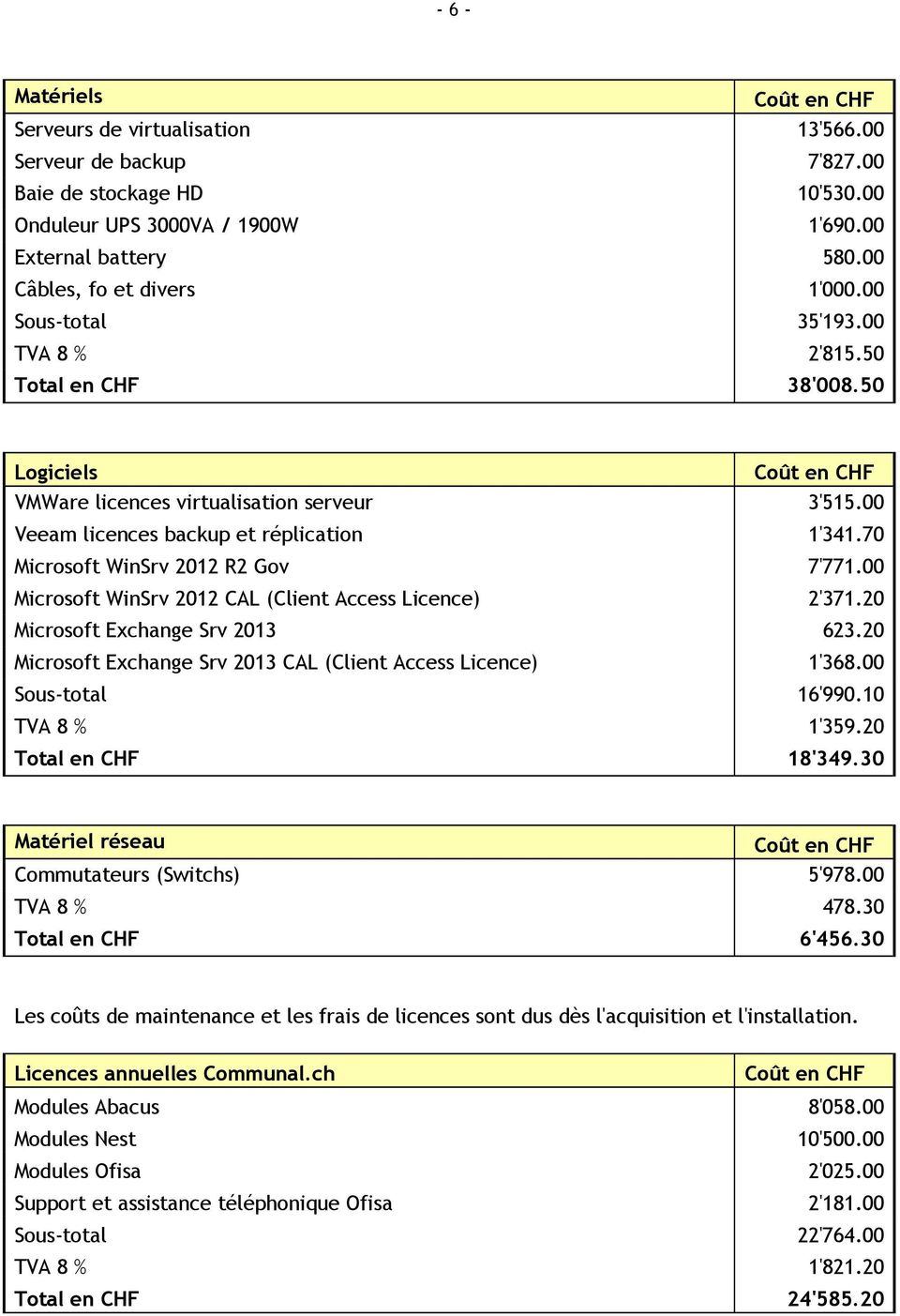 00 Microsoft WinSrv 2012 CAL (Client Access Licence) 2'371.20 Microsoft Exchange Srv 2013 623.20 Microsoft Exchange Srv 2013 CAL (Client Access Licence) 1'368.00 16'990.10 TVA 8 % 1'359.20 18'349.
