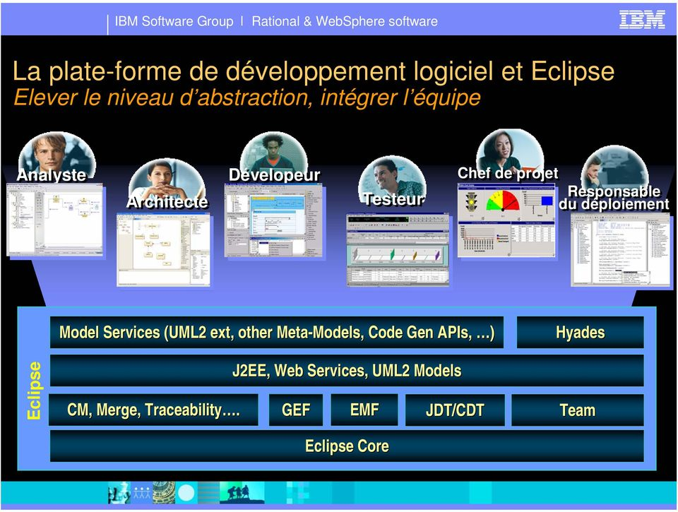 déploiement Eclipse Model Services (UML2 ext, other Meta-Models Models,, Code Gen APIs, )