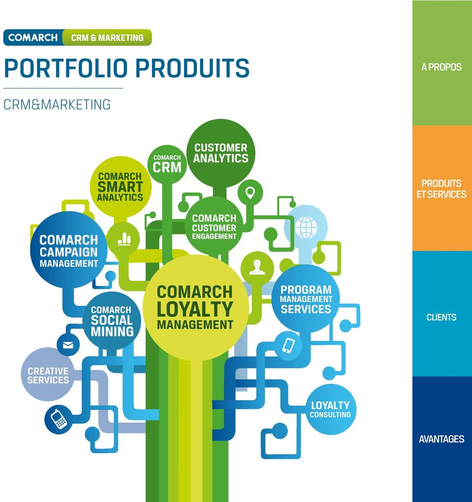 COMARCH CAMPAIGN MANAGEMENT COMARCH LOYALTY
