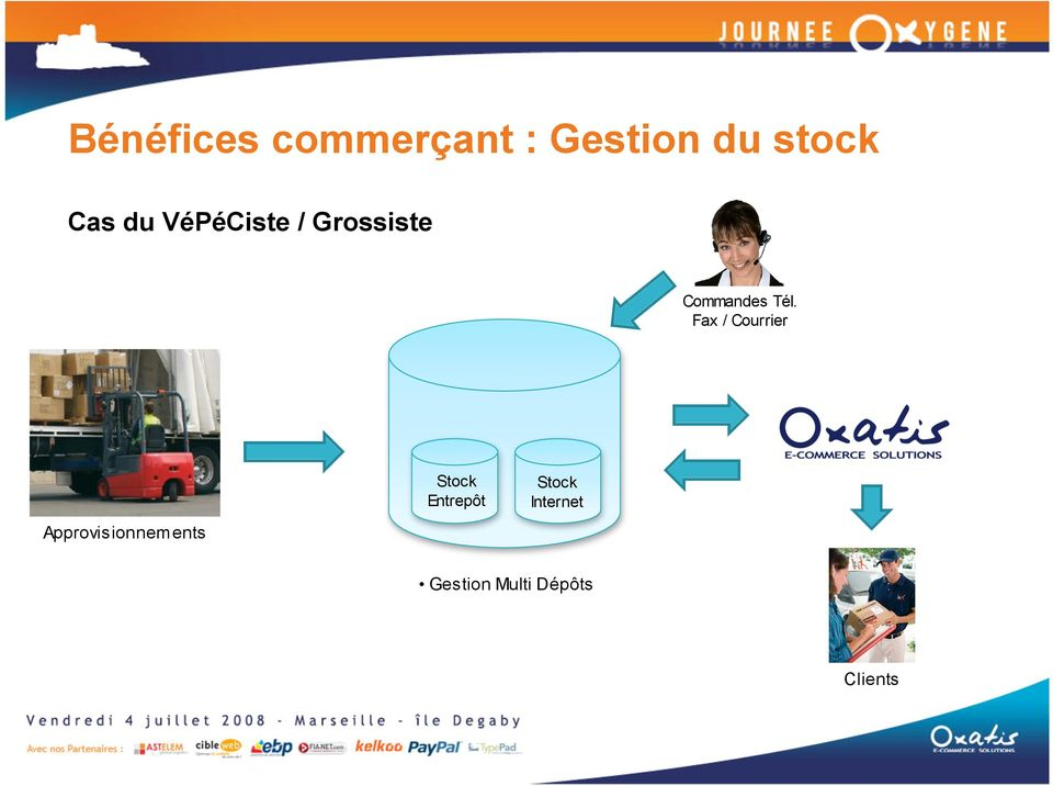 Fax / Courrier Approvisionnements Stock