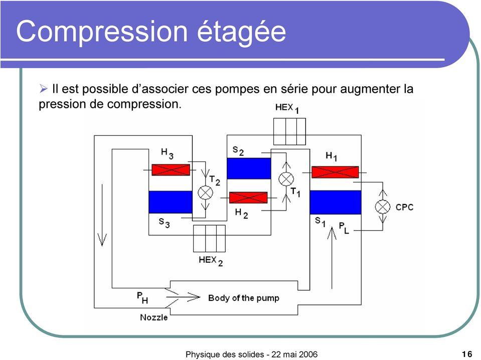augmenter la pression de compression.