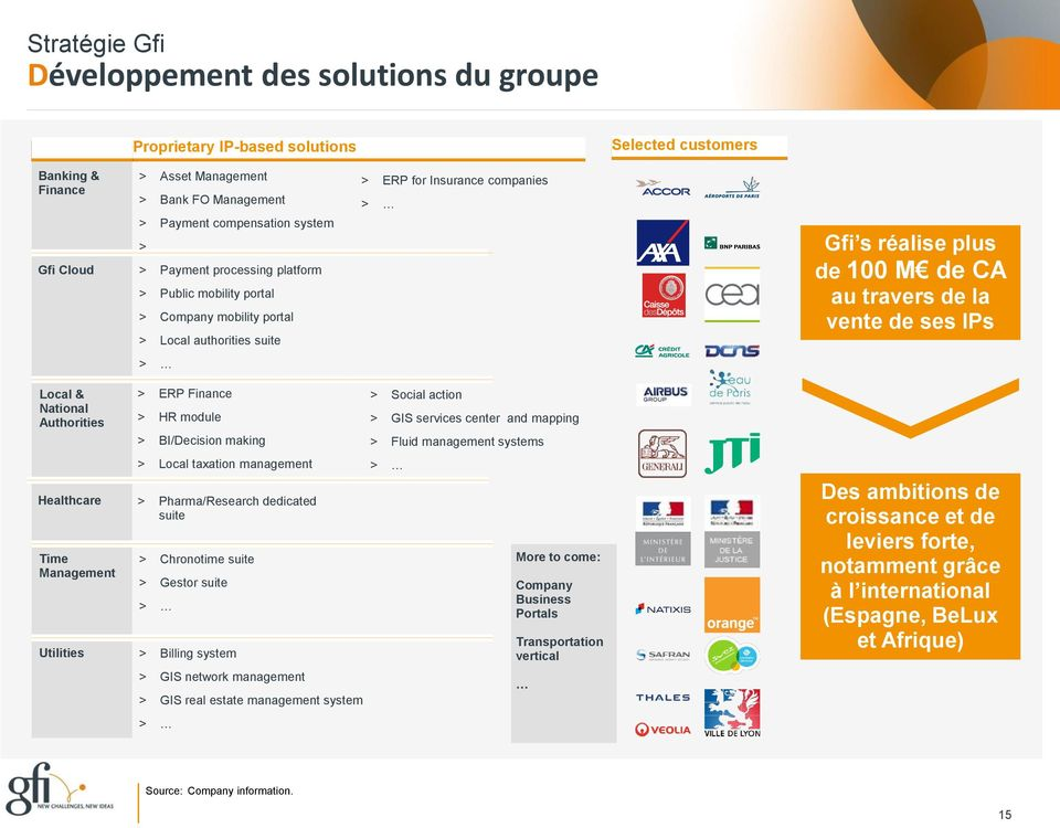 vente de ses IPs Local & National Authorities Time Management > ERP Finance > HR module > BI/Decision making > Local taxation management Healthcare > Pharma/Research dedicated suite > Chronotime