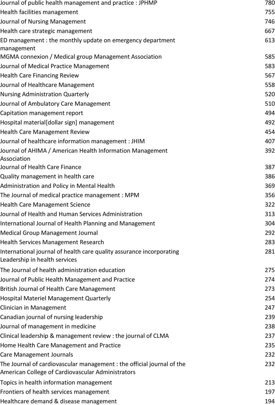 Quarterly 520 Journal of Ambulatory Care 510 Capitation management report 494 Hospital material[dollar sign] management 492 Health Care Review 454 Journal of healthcare information management : JHIM
