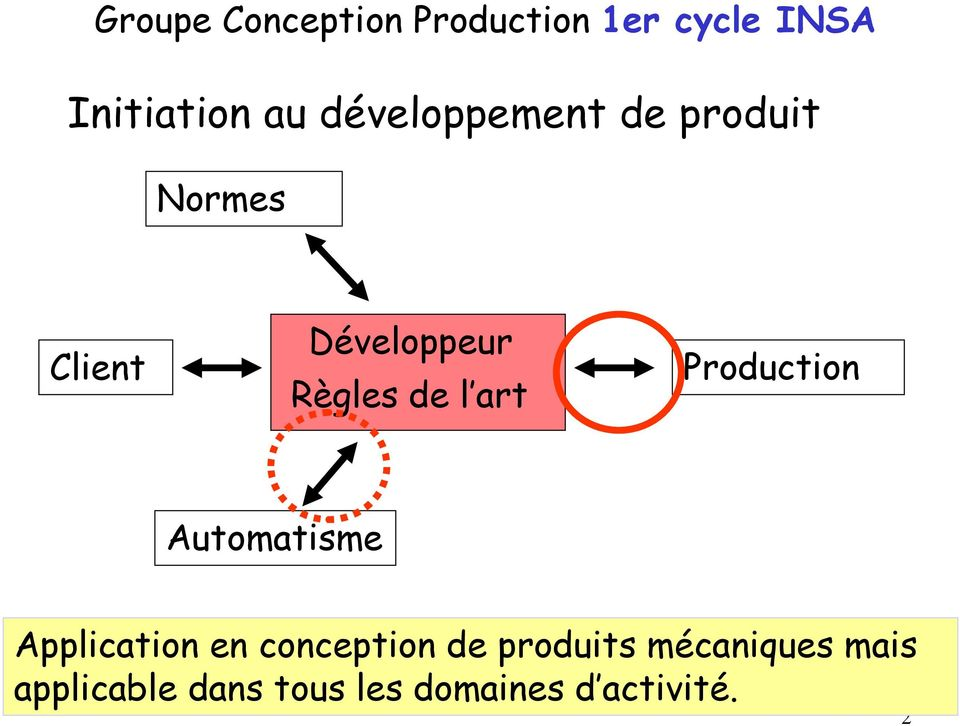 art Production Automatisme Application en conception de