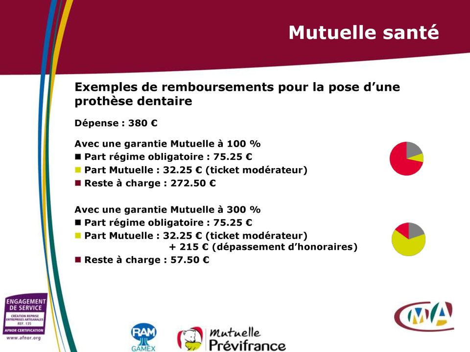 25 (ticket modérateur) Reste à charge : 272.