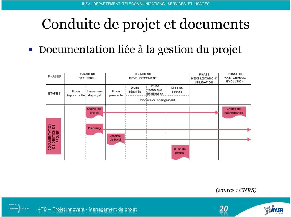 Documentation liée à