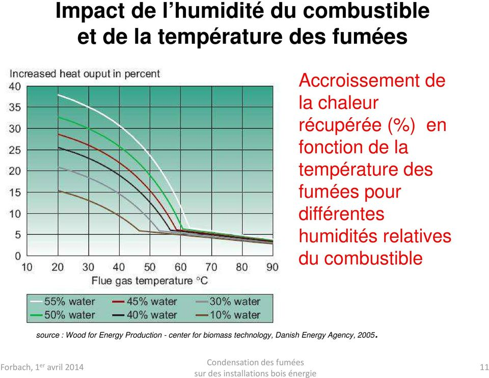 différentes humidités relatives du combustible source : Wood for Energy