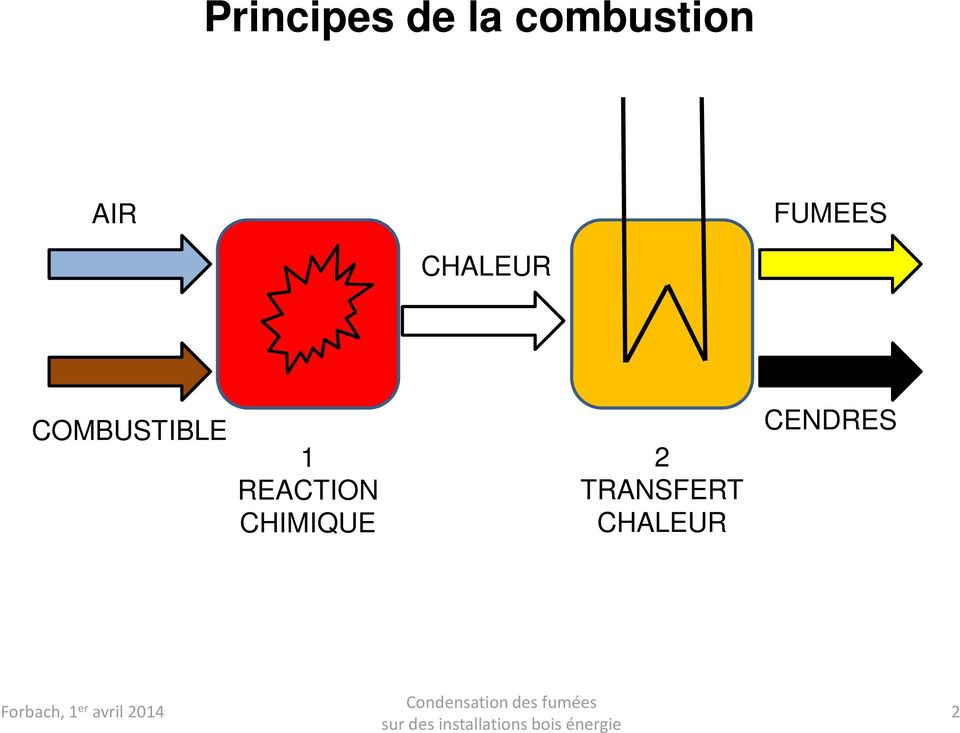 REACTION CHIMIQUE 2 TRANSFERT