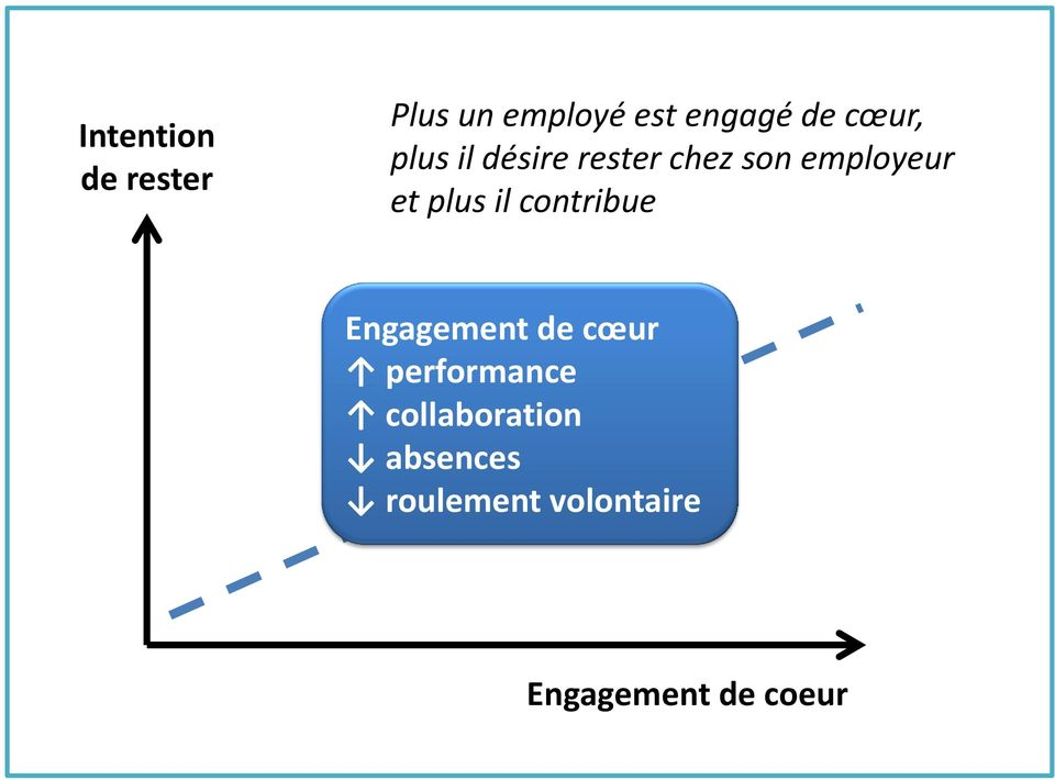 plus il contribue Engagement de cœur performance