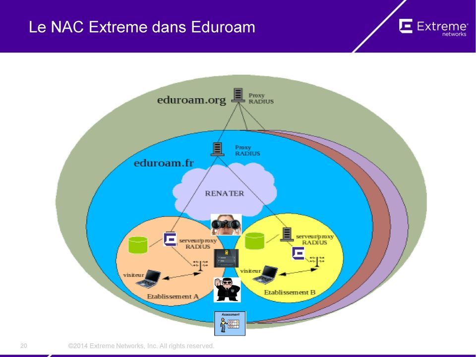 Extreme Networks,