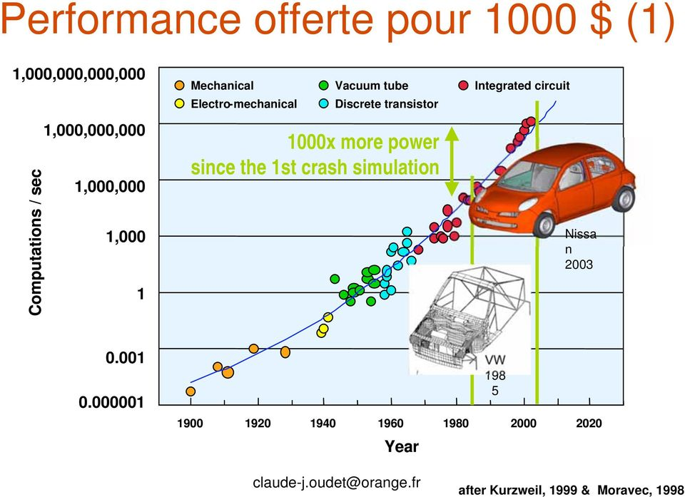 1,000,000 1,000 1 1000x more power since the 1st crash simulation Nissa n 2003 0.001 0.