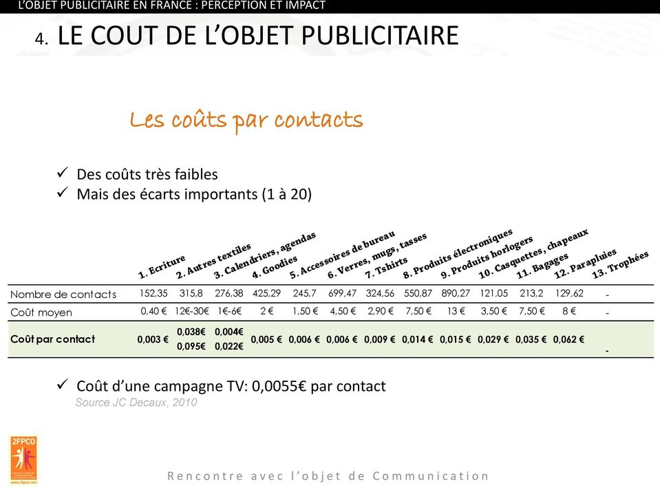 contacts 152,35 315,8 276,38 425,29 245,7 699,47 324,56 550,87 890,27 121,05 213,2 129,62 - Coût moyen 0,40 12-30 1-6 2 1,50