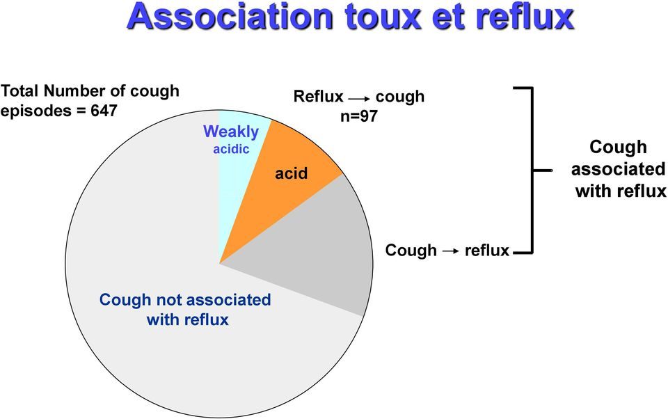 cough n=97 acid Cough associated with