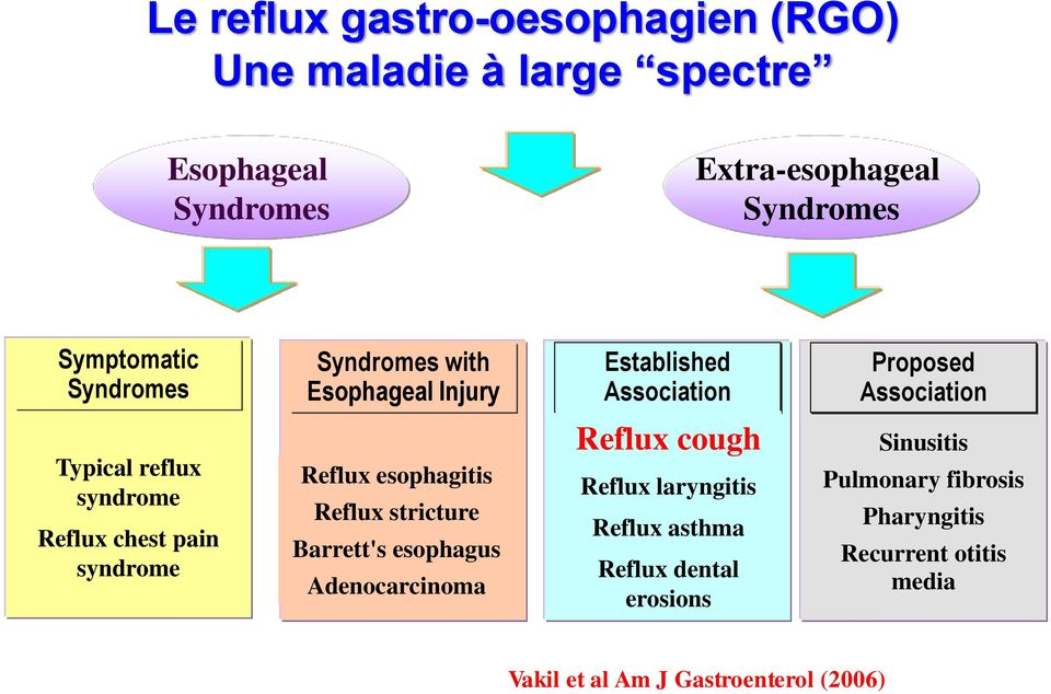 pain syndrome Reflux esophagitis Reflux stricture Barrett's esophagus Adenocarcinoma Reflux cough Reflux laryngitis Reflux