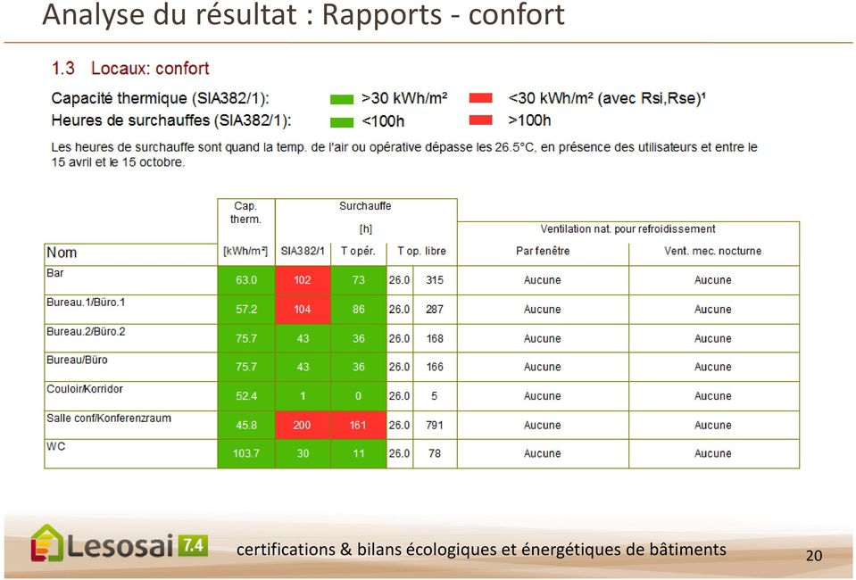 certifications & bilans