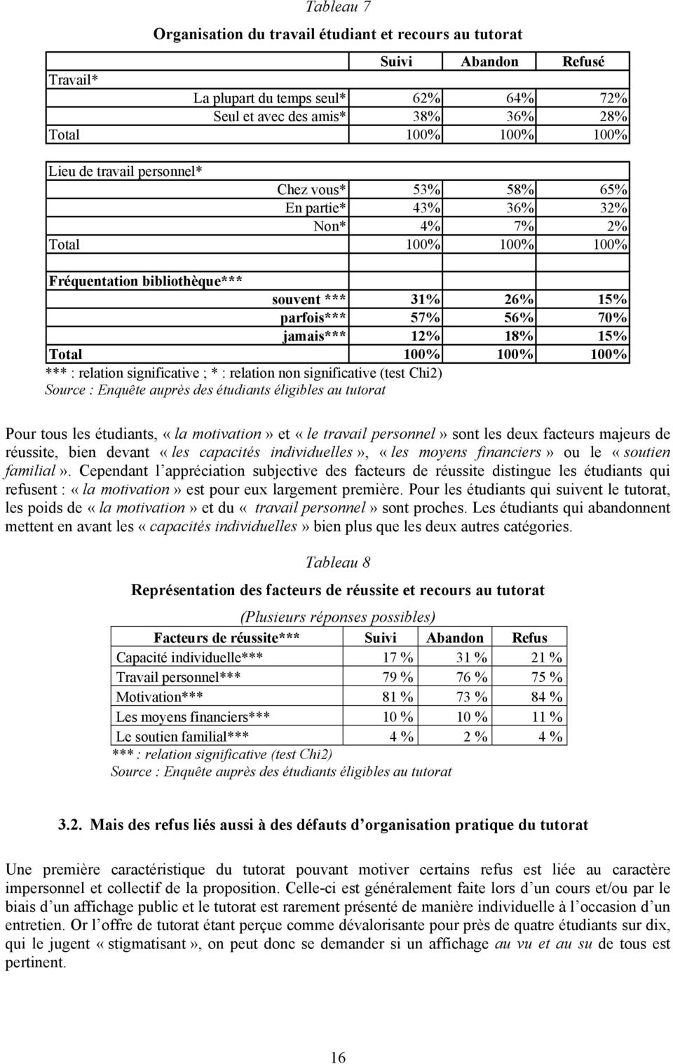 Total 100% 100% *** : relation significative ; * : relation non significative (test Chi2) 100% Source : Enquête auprès des étudiants éligibles au tutorat Pour tous les étudiants, «la motivation» et