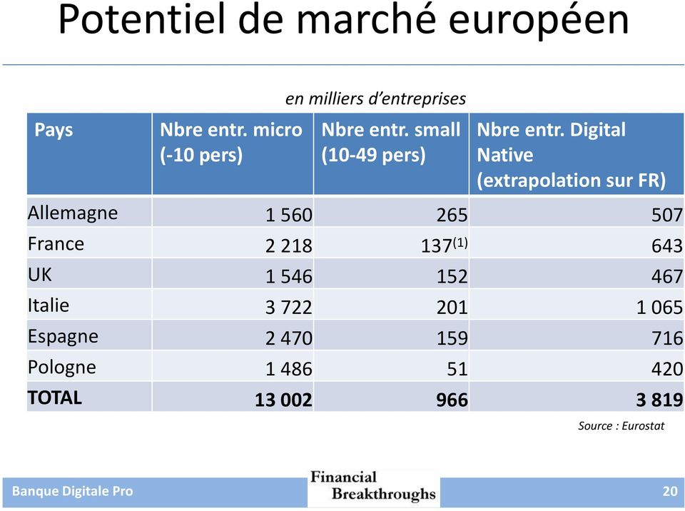 Digital Native (extrapolation sur FR) Allemagne 1 560 265 507 France 2 218 137 (1)