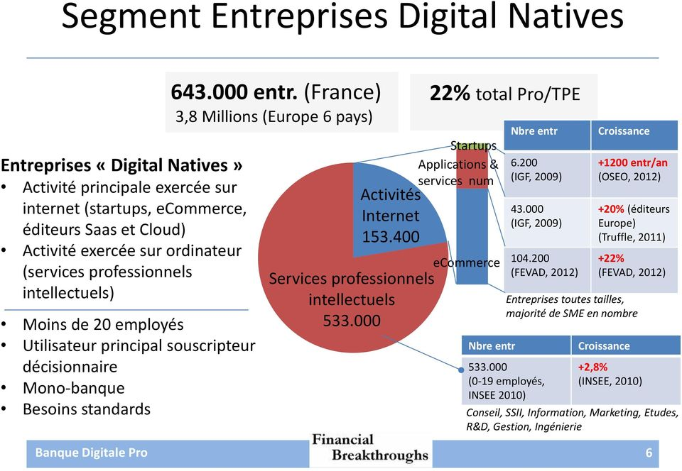 (France) 3,8 Millions (Europe 6 pays) Activités Internet 153.400 Services professionnels intellectuels 533.000 22% total Pro/TPE Startups Applications & services num ecommerce Nbre entr Nbre entr 6.