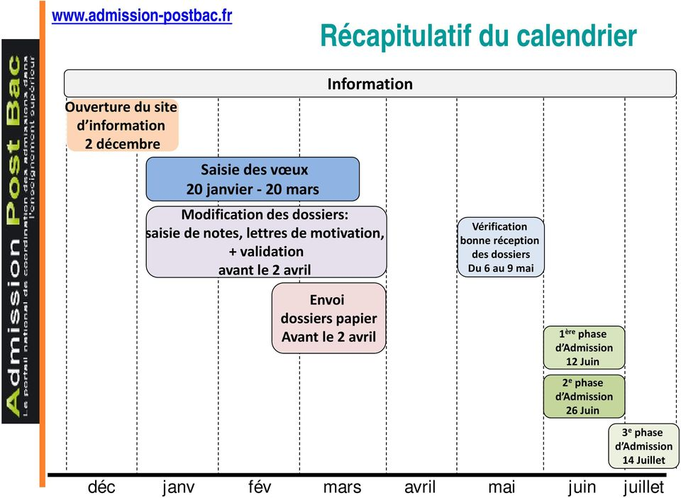 Information Modification des dossiers: saisie de notes, lettres de motivation, + validation avant le 2 avril