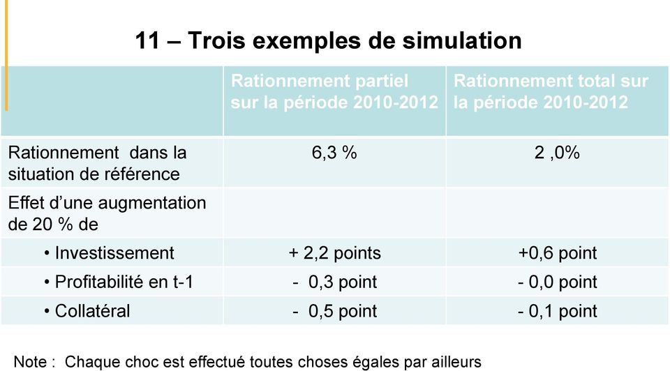 20 % de 6,3 % 2,0% Investissement + 2,2 points +0,6 point Profitabilité en t-1-0,3 point - 0,0