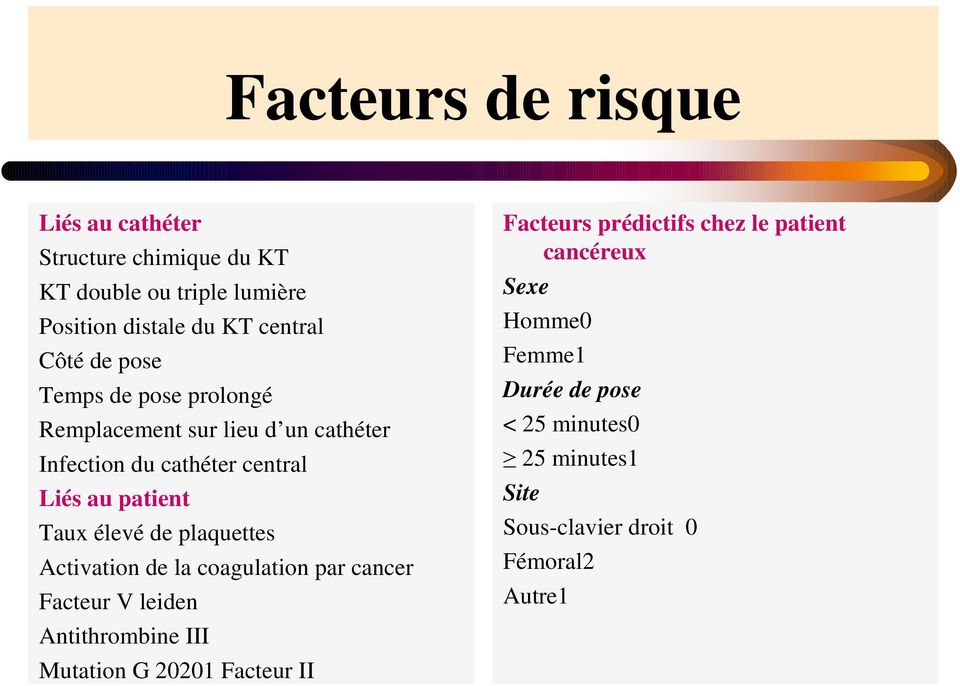 plaquettes Activation de la coagulation par cancer Facteur V leiden Antithrombine III Mutation G 20201 Facteur II Facteurs