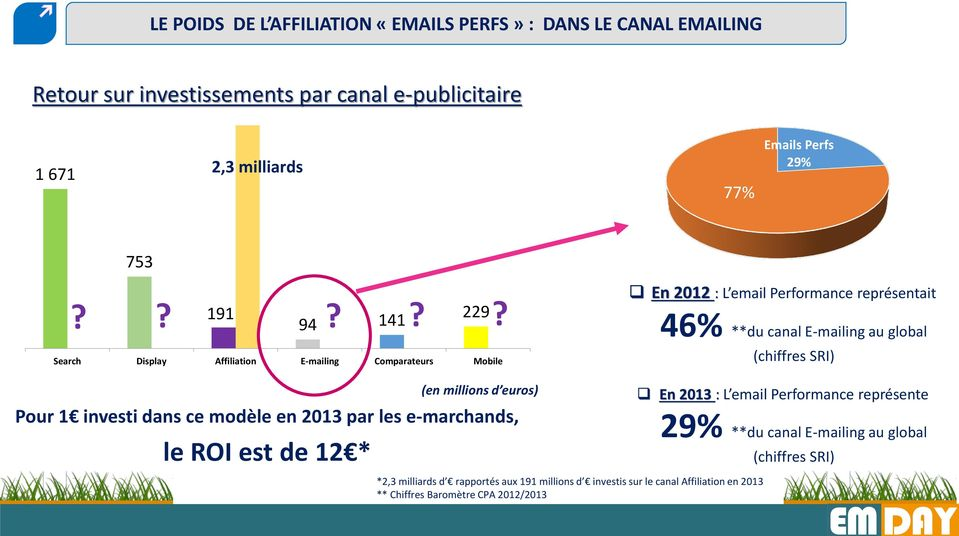 Search Display Affiliation E-mailing Comparateurs Mobile En 2012 : L email Performance représentait 46% **du canal E-mailing au global (chiffres SRI) (en