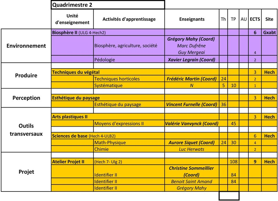 Furnelle (Coord) 36 Arts plastiques II Moyens d'expressions II Valérie Vanvynck (Coord) 45 3 Hech Sciences de base (Hech 4-ULB2) 6 Hech Math-Physique Aurore Siquet (Coord)