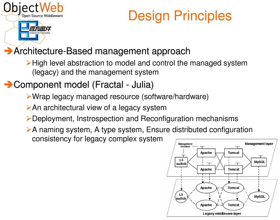 resource (software/hardware) An architectural view of a legacy system Deployment, Instrospection and