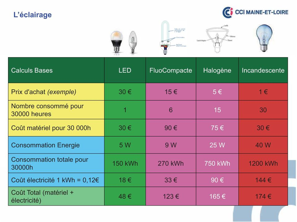 Consommation Energie 5 W 9 W 25 W 40 W Consommation totale pour 30000h 150 kwh 270 kwh 750 kwh