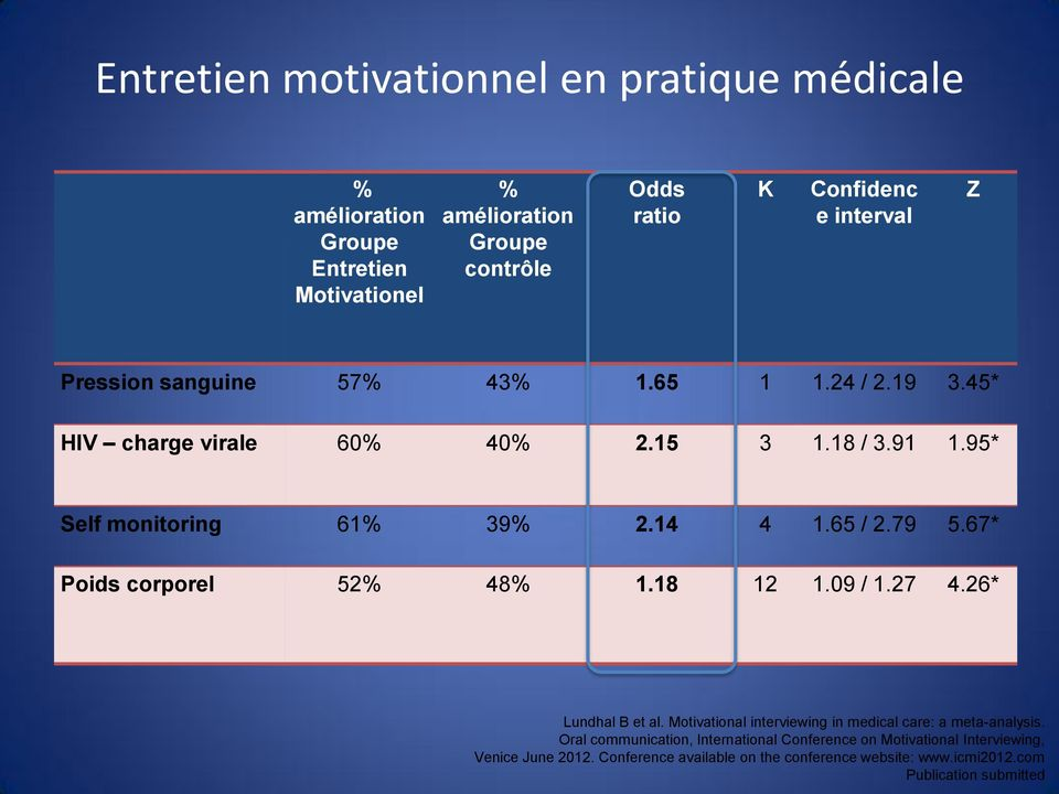 79 5.67* Poids corporel 52% 48% 1.18 12 1.09 / 1.27 4.26* Lundhal B et al. Motivational interviewing in medical care: a meta-analysis.