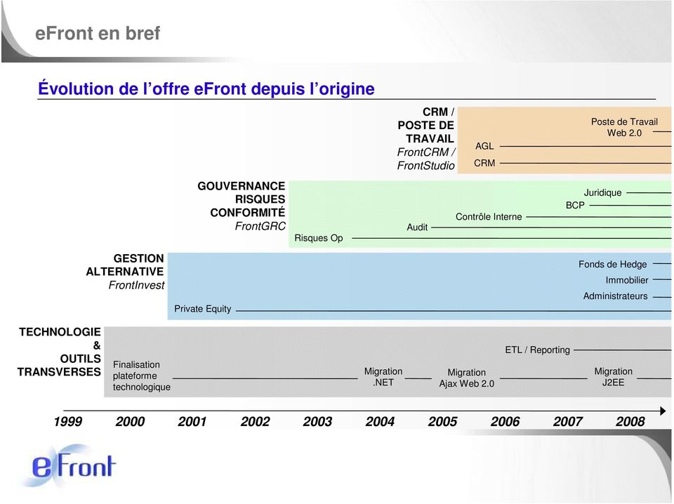 0 Juridique BCP GESTION ALTERNATIVE FrontInvest Private Equity Fonds de Hedge Immobilier Administrateurs TECHNOLOGIE & OUTILS