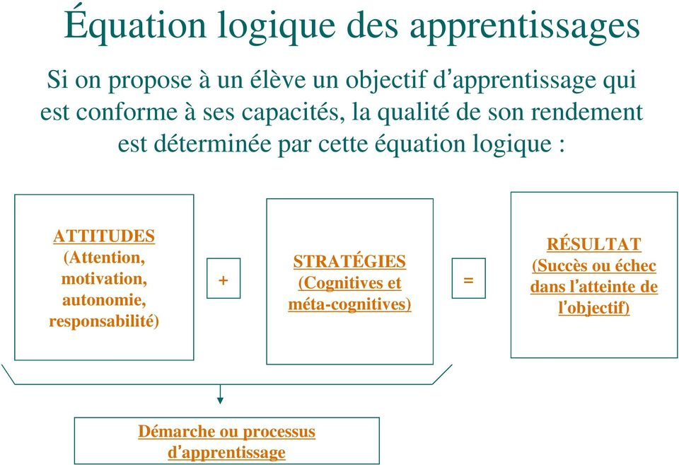 ATTITUDES (Attention, motivation, autonomie, responsabilité) STRATÉGIES + (Cognitives et =
