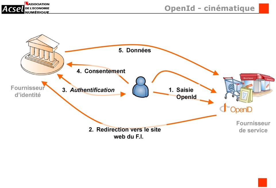 Authentification 1. Saisie OpenId 2.