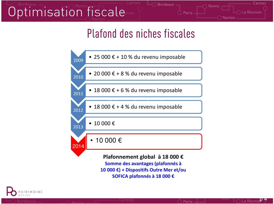 000 + 4 % du revenu imposable 10 000 10 000 Optimisation fiscale Plafonnement global à 18 000