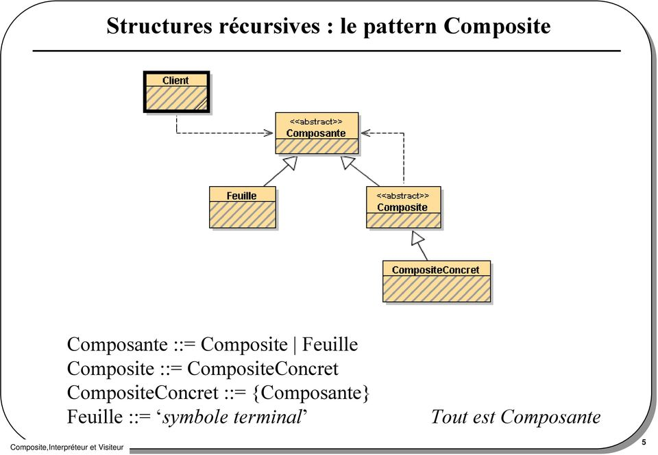 CompositeConcret CompositeConcret ::=