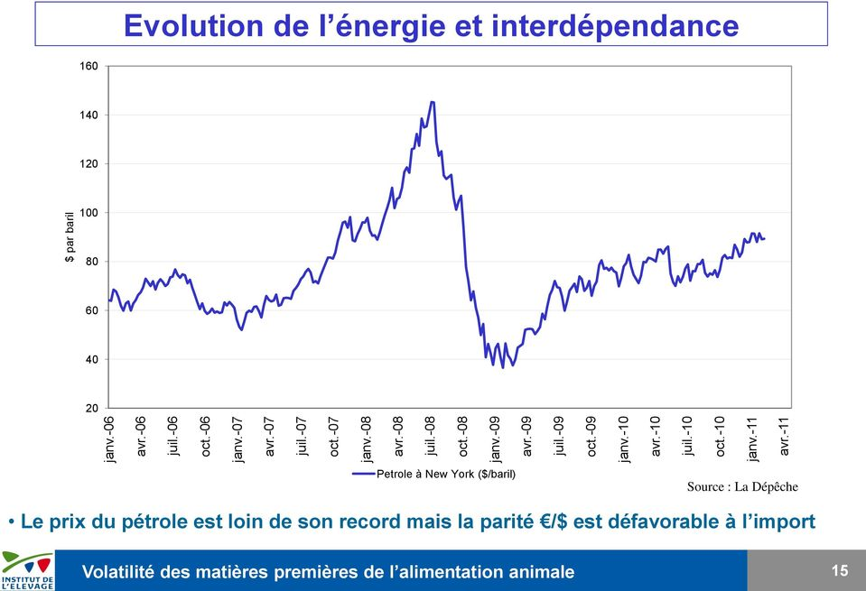 -11 $ par baril Evolution de l énergie et interdépendance 160 140 120 100 80 60 40 20 Petrole à New York ($/baril)