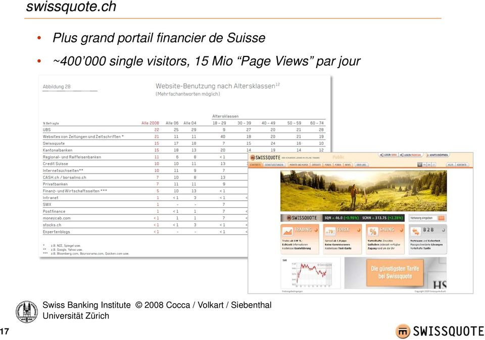 000 single visitors, 15 Mio Page Views par
