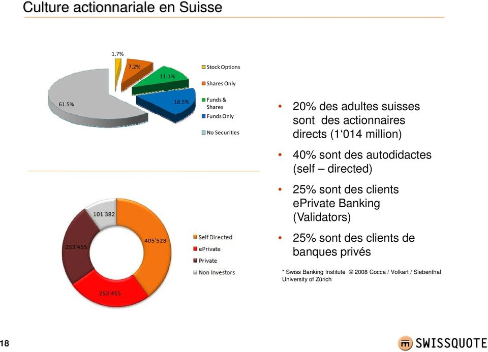 014 million) 40% sont des autodidactes (self directed) 25% sont des clients eprivate Banking