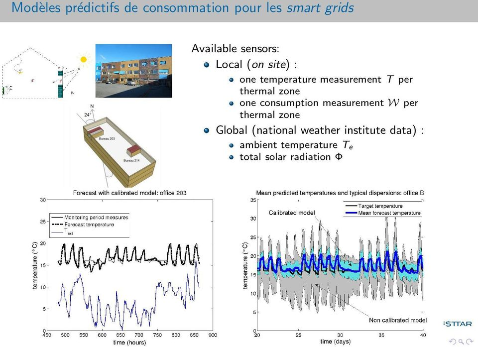 zone one consumption measurement W per thermal zone Global (national