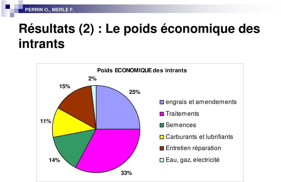 amendements 11% Traitements Semences Carburants et