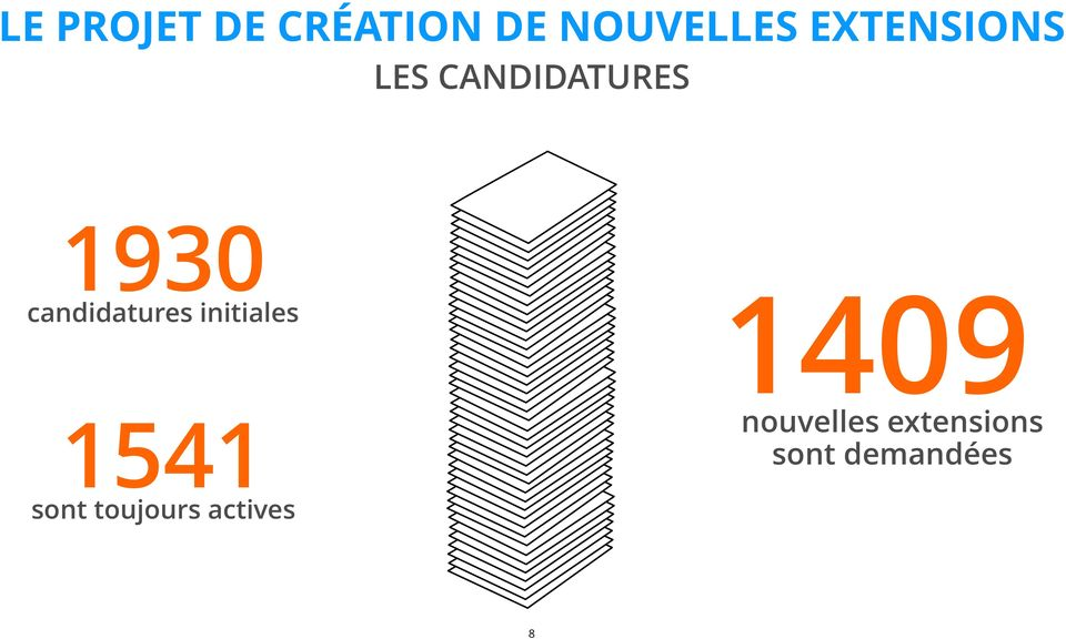 candidatures initiales 1541 sont