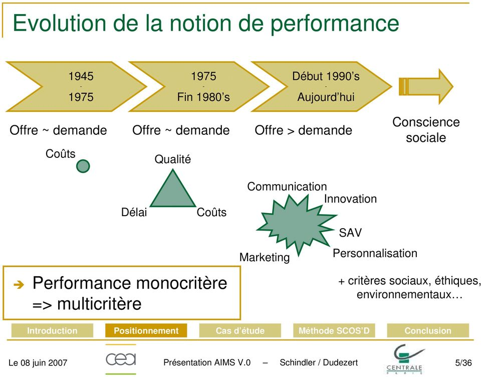 Performance monocritère => multicritère Communication Innovation Marketing SAV Personnalisation +