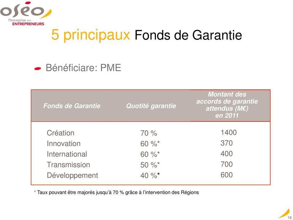 Innovation International Transmission Développement 70 % 60 %* 60 %* 50 %* 40 %*