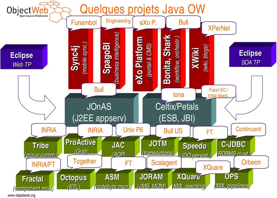 Fossil EC / EBM WebS. Iona JOnAS (J2EE appserv) INRIA XPerNet (wiki, blogs) (workflow, orchestr.