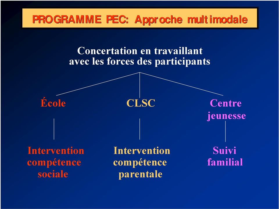 École CLSC Centre jeunesse Intervention