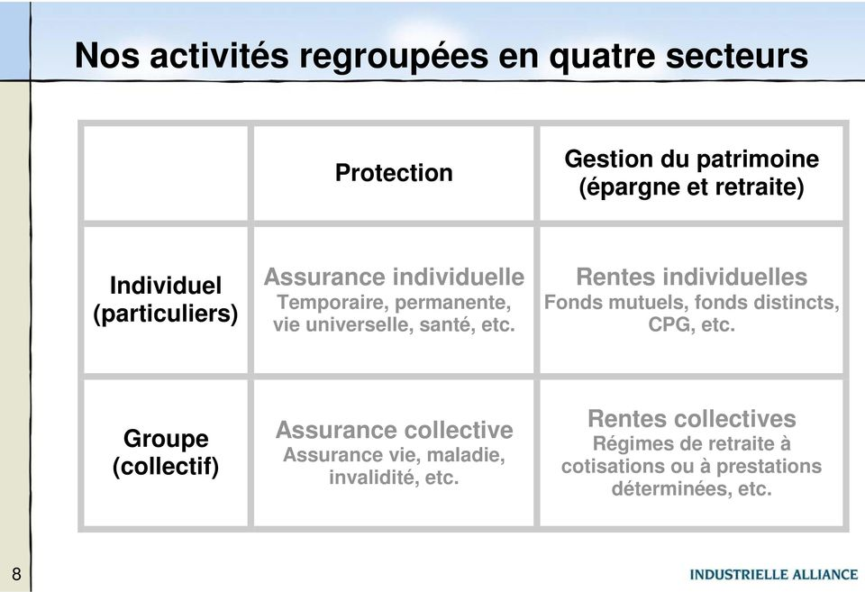 Rentes individuelles Fonds mutuels, fonds distincts, CPG, etc.
